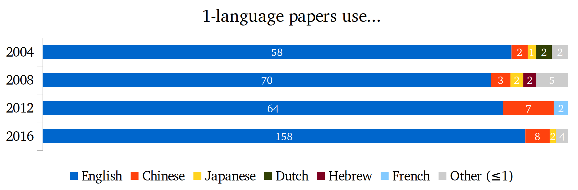 1-language papers use...