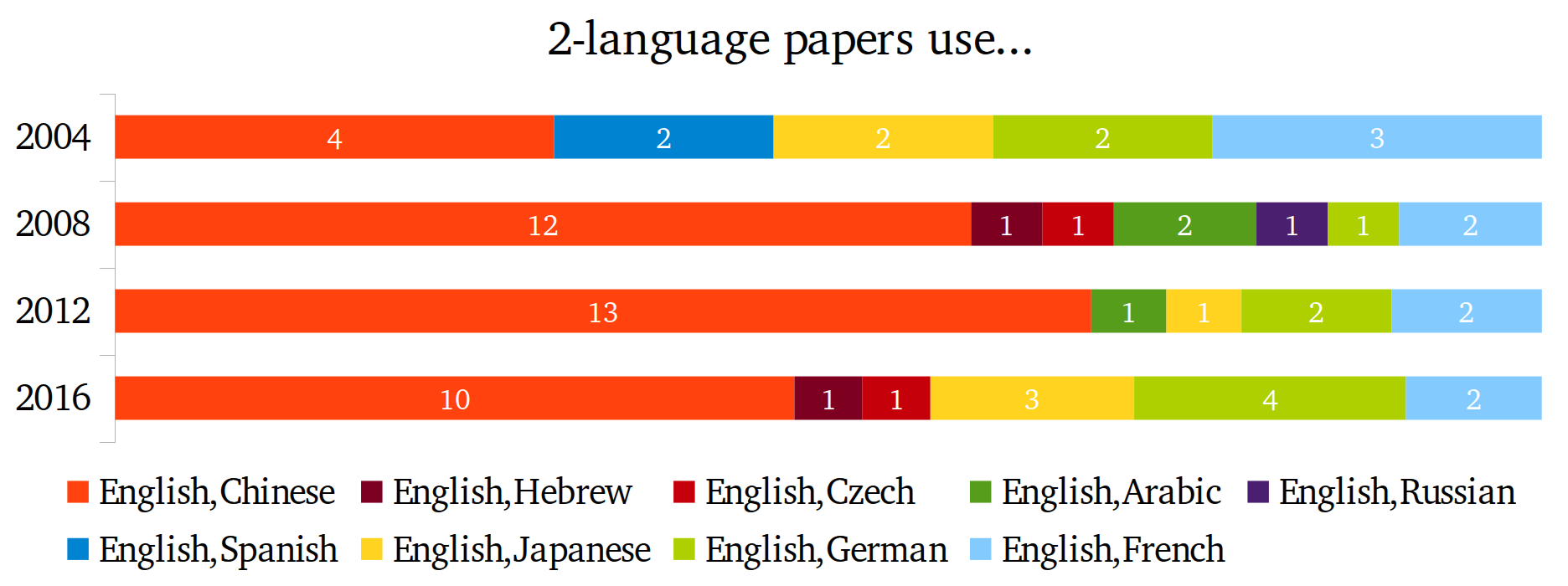 2-language papers use...