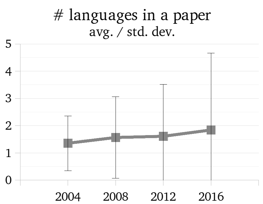 # of languages per paper: average and standard deviation