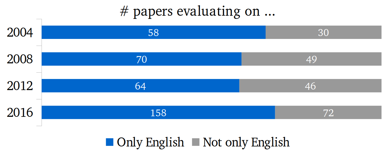 # of papers evaluating only on English